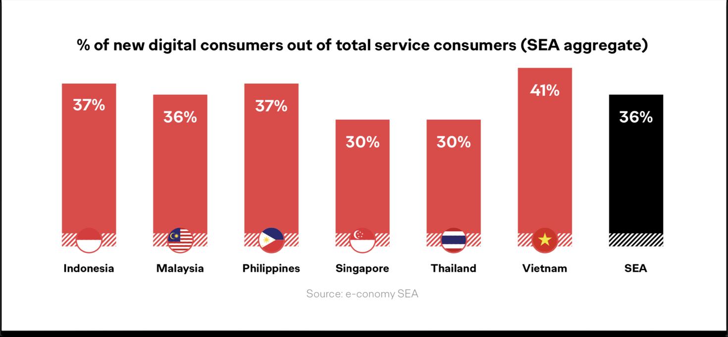 Ogilvy: Covid-19 ảnh hưởng toàn diện đến hành vi mua sắm trực tuyến của tất cả ngành hàng