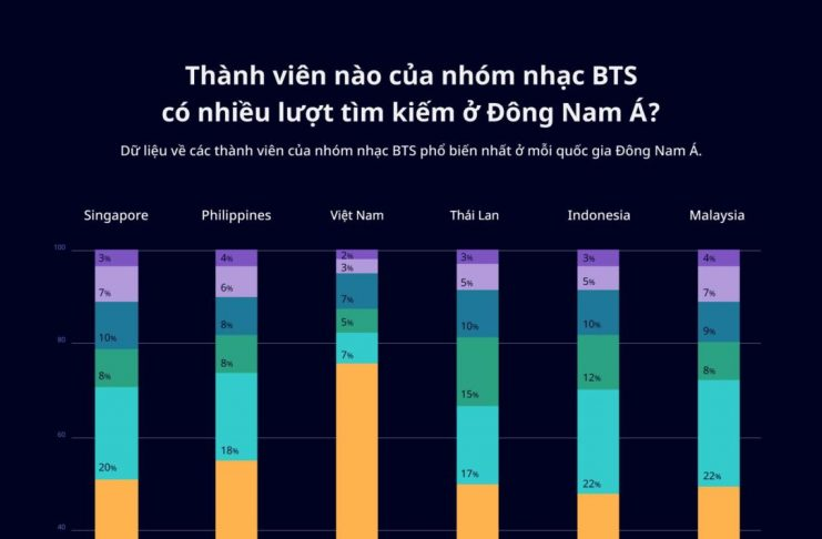 Nhóm BTS ảnh hướng lượt tìm kiếm thương hiệu tại Việt Nam