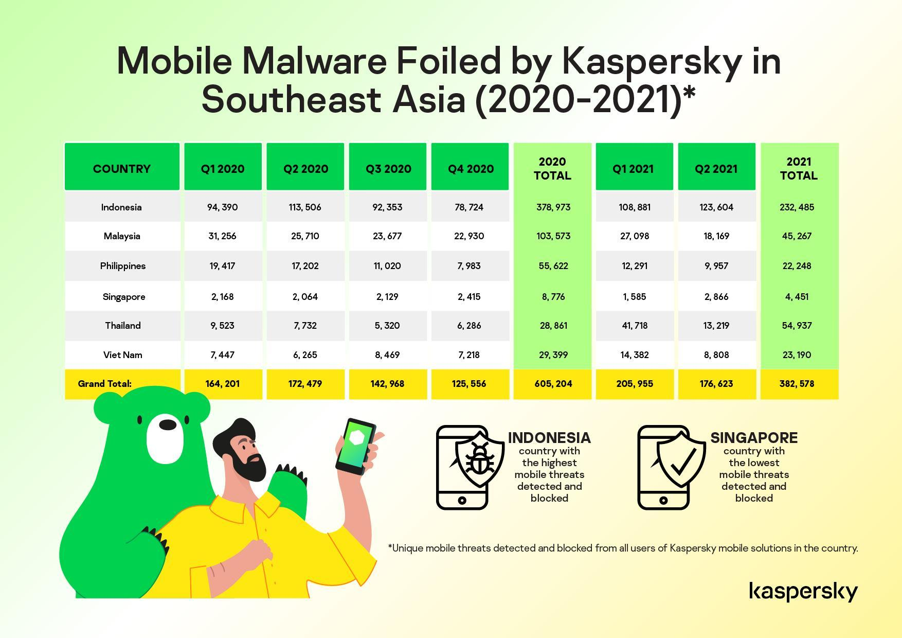 Kaspersky ngăn chặn hơn 2.000 mã độc di động mỗi ngày trong khu vực Đông Nam Á