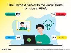 Học sinh khu vực APAC gặp khó khăn khi phải học trực tuyến