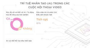 Những thách thức trong bối cảnh gia tăng các cuộc họp qua hình thức video