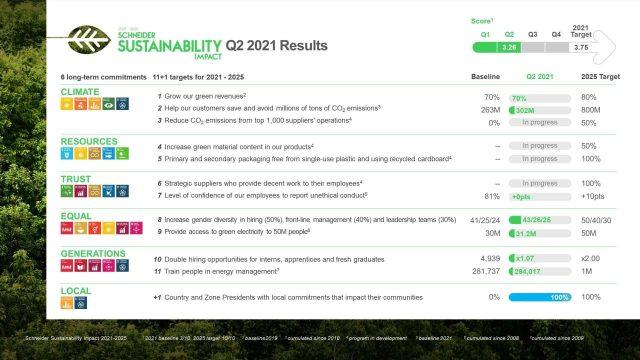 Schneider Electric sơ kết tác động bền vững giai đoạn 2021-2025