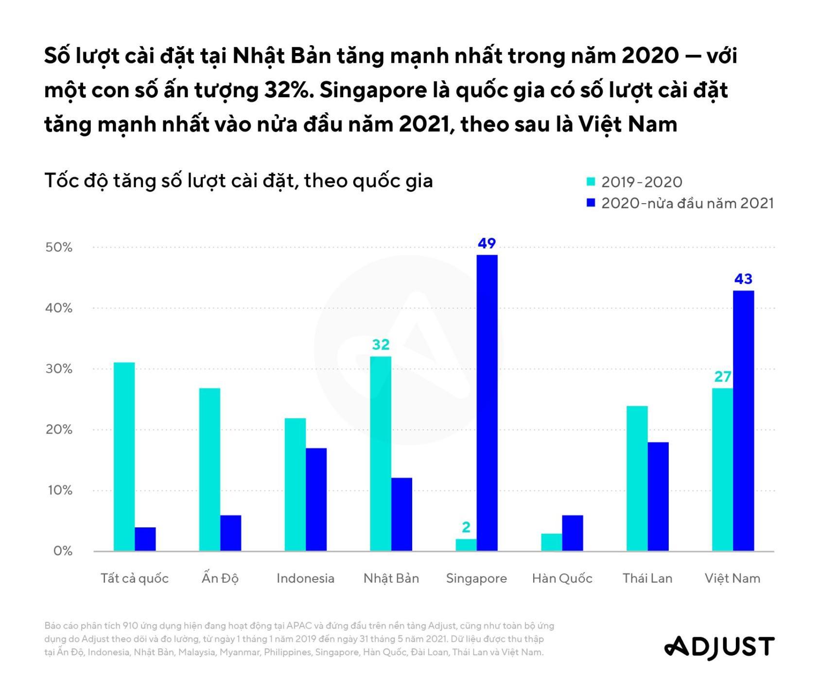 Việt Nam xếp thứ 2 khu vực về số lượt cài đặt ứng dụng fintech