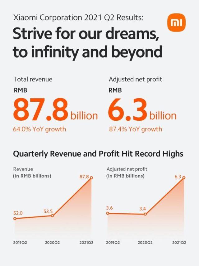 Xiaomi công bố doanh thu và lợi nhuận của Quý 2/2021