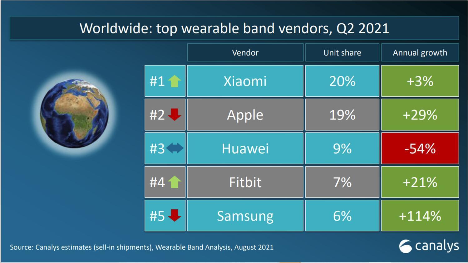 Xiaomi giữ ngôi vị đầu thị trường thiết bị đeo tay tại Việt Nam và thế giới quý 2/2021