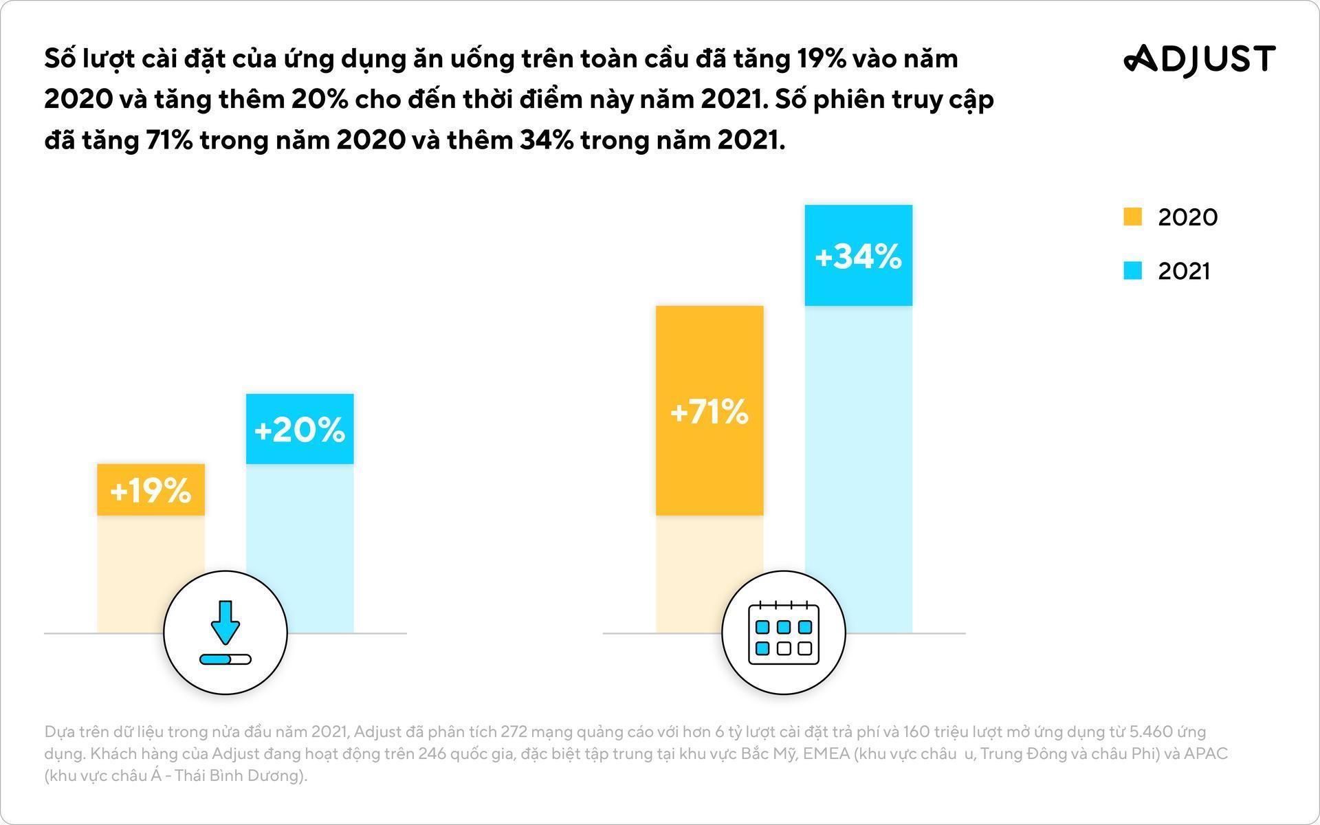Adjust: Đông Nam Á tiếp tục dẫn đầu phân khúc Thương mại điện tử