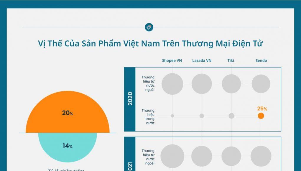 Hàng Việt chiếm tỷ trọng rất thấp trên các sàn TMĐT mùa dịch