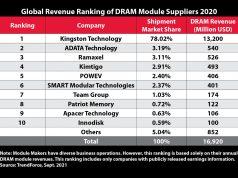Kingston Technology, nhà cung cấp module bộ nhớ DRAM hàng đầu thế giới năm 2020