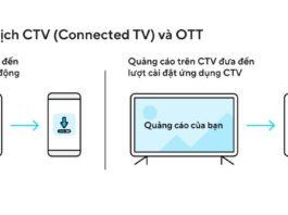 Giải pháp đo lường quảng cáo đa kênh của Adjust bắt kịp xu hướng phát triển của Connected-TV