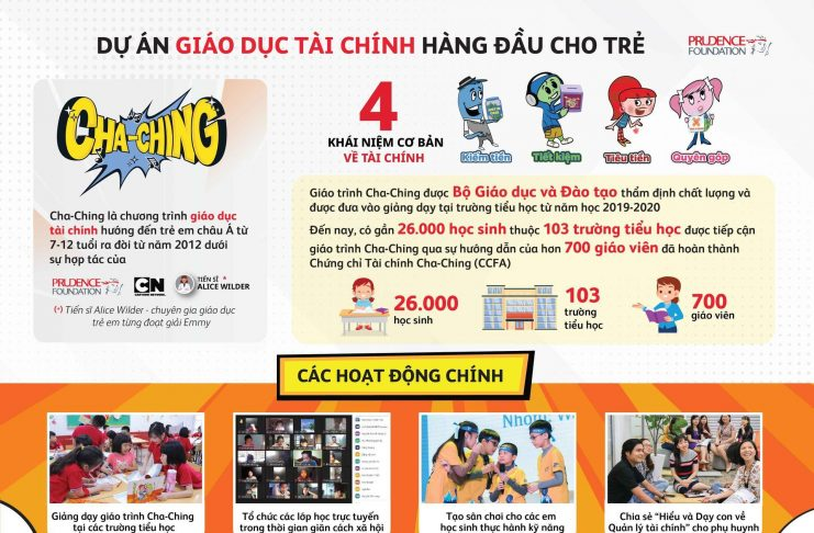 Prudential triển khai chương trình giáo dục tài chính cho trẻ 'Cha-Ching'
